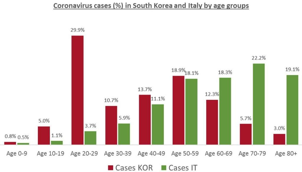The graph shows younger people in South Korea, who are tested for the disease regardless of showing symptoms, are perhaps more likely to be asymptomatic.